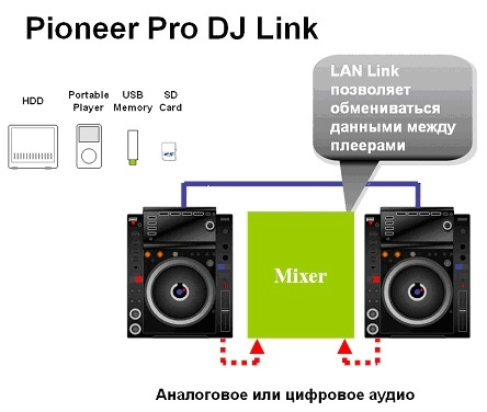 how to use usbs in cdj 2000